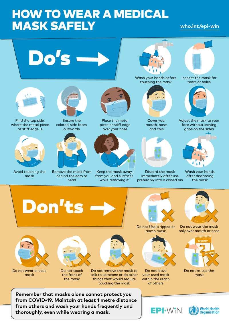 Så här använder man munskydd för medicinskt bruk enligt WHO.