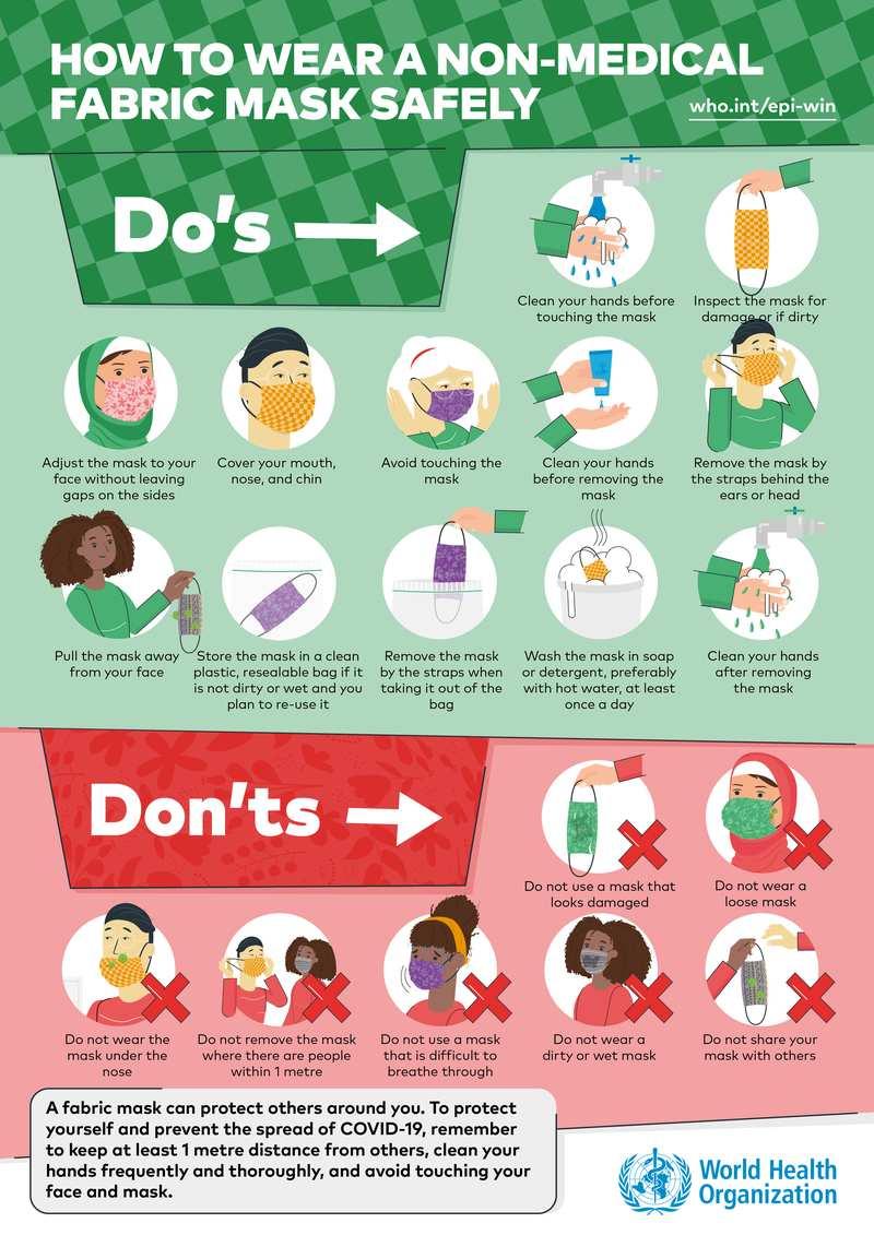 Världshälsoorganisationen (WHO) har riktlinjer för när man ska använda munskydd av textil