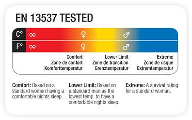 EN 13537 –Standard för komforttemperatur och extremtemperatur för sovsäckar